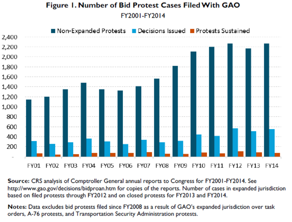Figure_1_Bid_Protest_Cases