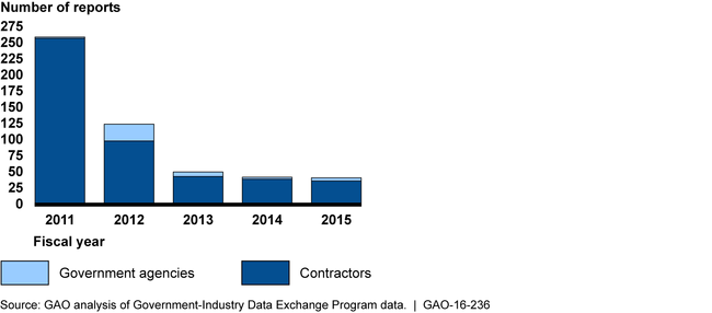 DOD Counterfeit Parts Reporting and Oversight Needs Improvement, Says GAO